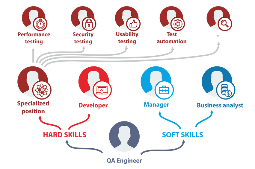 4 Possible Career Paths for Testers | QA Academy